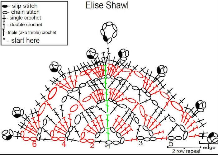 Explications écrites du diagramme du châle elise shawl. Traduction anglais français pour crocheter ce châle